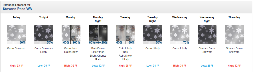 Stevens Pass graphical forecast for Sunday through Thursday. There are snowflakes in all the images.