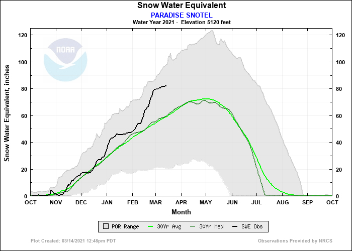 A daily line plot of snow water equivalent in inches starting in October. The daily line has a steep increase in February and is at over 80 inches in March, which is more than 20 inches above average.